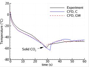 Figur 1: Trykkavlastning av et 200 m rør: Temperatur plottet mot tid 5 m fra utløpet. Eksperimentelle data sammenliknet med våre CFD-beregninger med to ulike varmeovergangsmodeller.