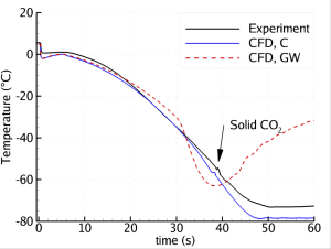 Figur 2: Trykkavlastning av et 200 m rør: Temperatur plottet mot tid 195 m fra utløpet (som er 5 m fra den stengte enden). Eksperimentelle data sammenliknet med være CFD-beregninger med to ulike varmeovergangsmodeller.