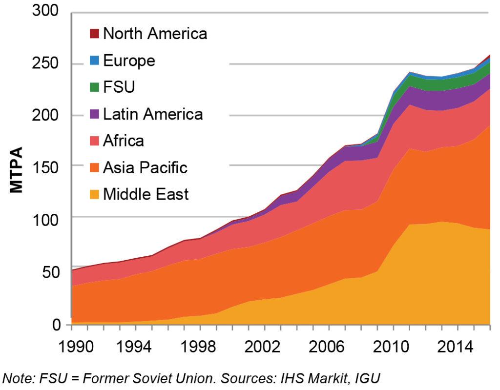 LNG eksport per region, 1990 - 2016. Kjelde: 2017 World LNG report (IGU)