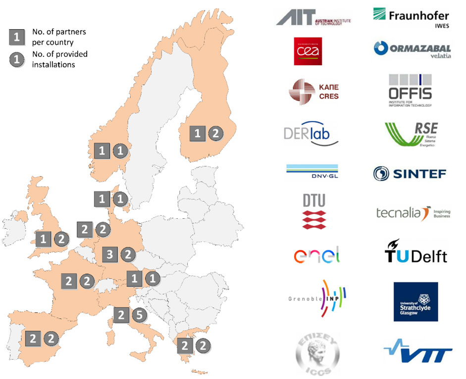Countries and infrastructure participating in H2020 ERIGrid project