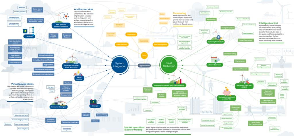 Oversikt over hvordan EtipWind ser for seg digitaliseringspotensialet innen offshore vind