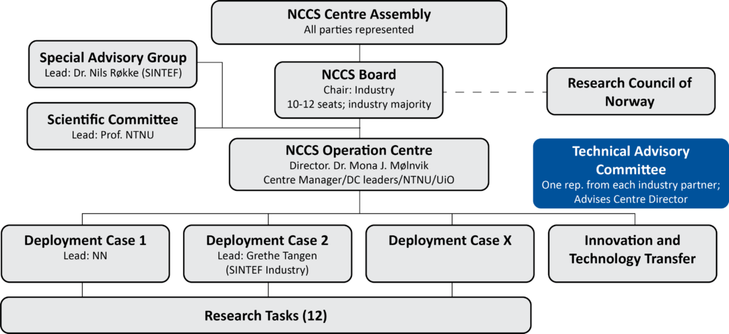 Organization chart - TAC