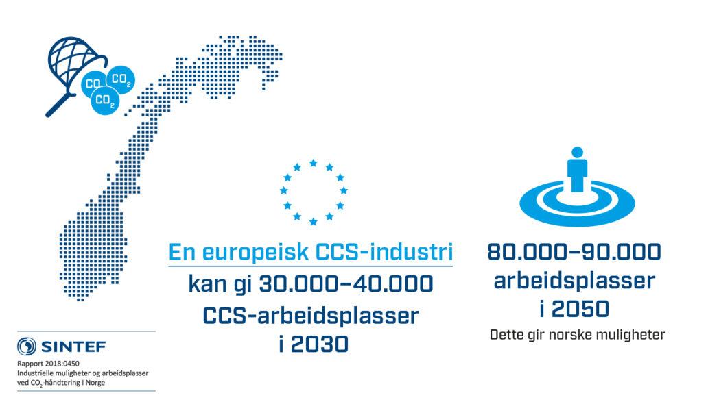 En Europeisk industri for CO2-håndtering kan gi opp mot 40 000 arbeidsplasser i 2030