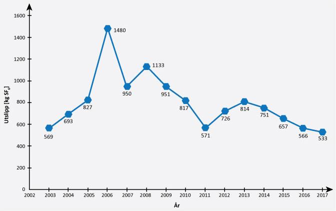 SF6 utslipp for årene 2003 - 2017