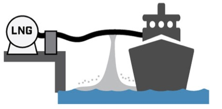 Sketch of LNG spill scenario during ship/land transfer. LNG Rapid Phase Transition
