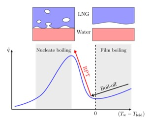 "LNG Rapid Phase Transition Sketch of the ""Boiling curve"". The horizontal axis is the difference between water temperature and the LNGs Leidenfrost temperature, and the vertical axis is the resulting heat flux. RPT occurs when passing from the film boiling regime (right) to the nucleate boiling regime (left)."