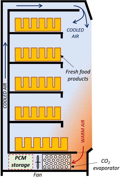 A PCM-based cold storage integrated in the bottom of a display cabinet in supermarket would help preserve fresh food under critical temperatures during defrosting cycles or power breakdowns. ©Alexis Sevault