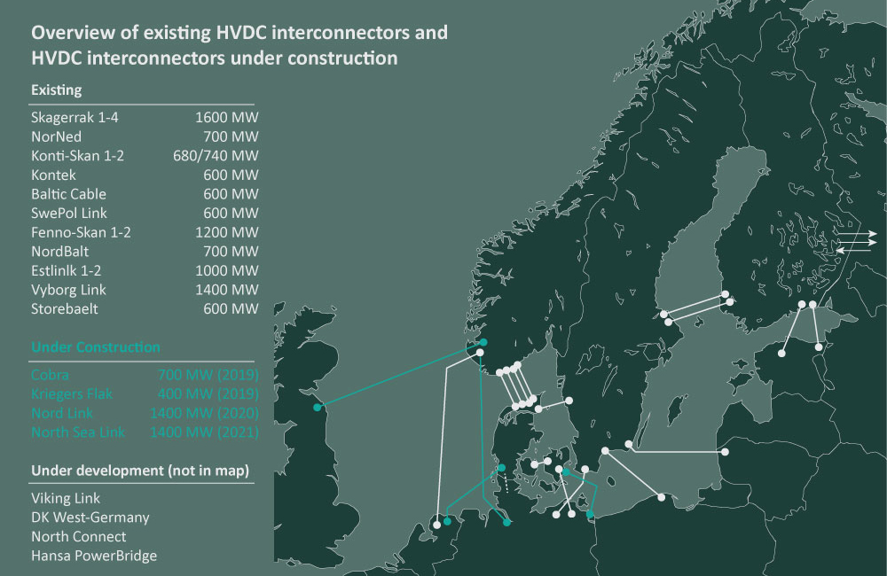 nordic power systed, hvdc