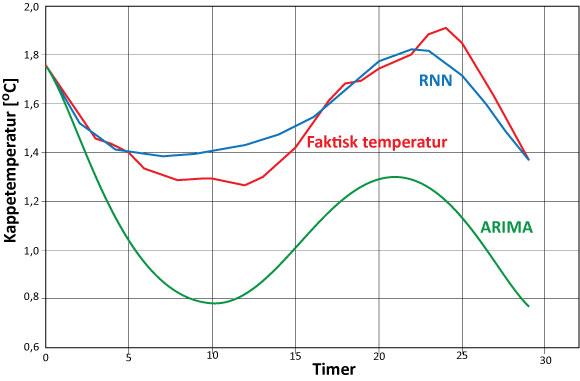 Statnett, SAMBA, SAMBA-prosjektet, RNN, Prediksjoner ved bruk av RNN, prediksjon ved bruk av ARIMA og faktisk temperatur i kabelen.