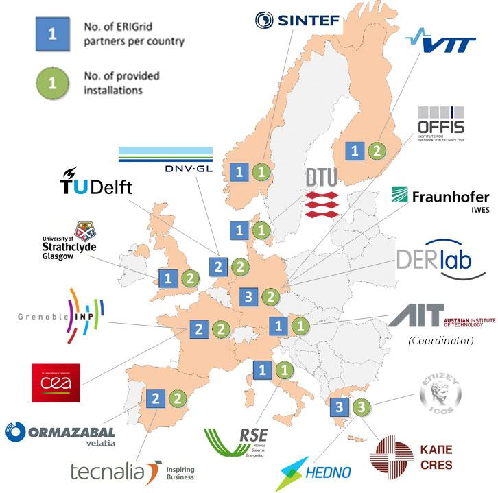 EriGrid partnere og laboratorier Smartgrid