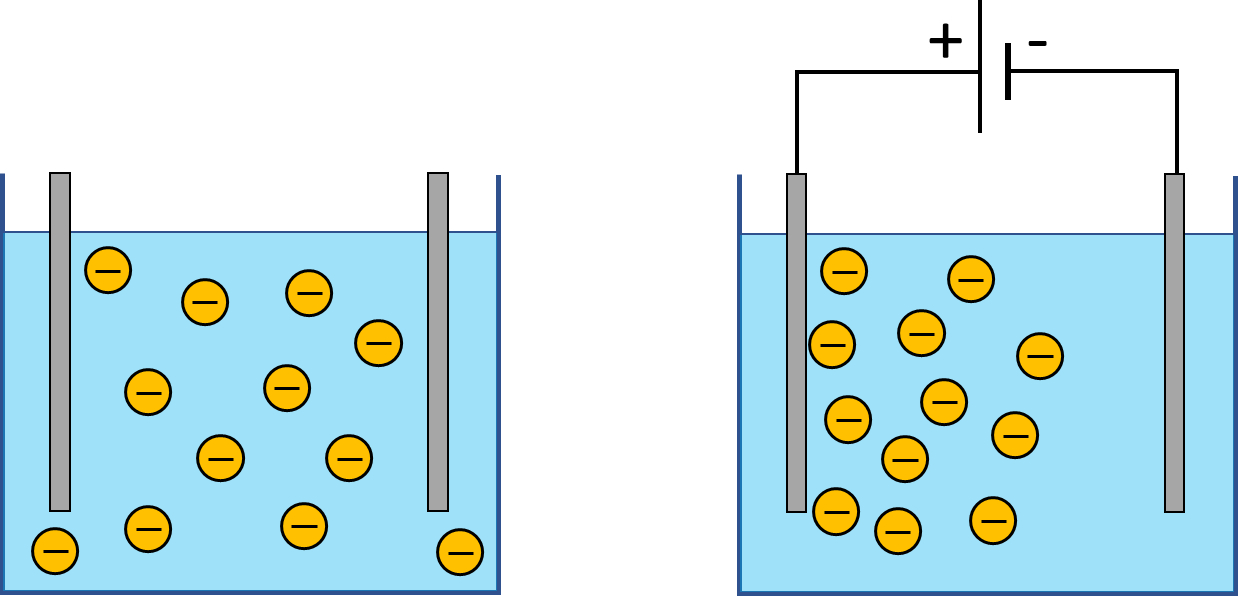 When constant electric field is applied to a suspension, charged particles start moving towards the electrode of opposite polarity. Cement slurry and drilling mud are examples of such suspensions. Electrophoresis