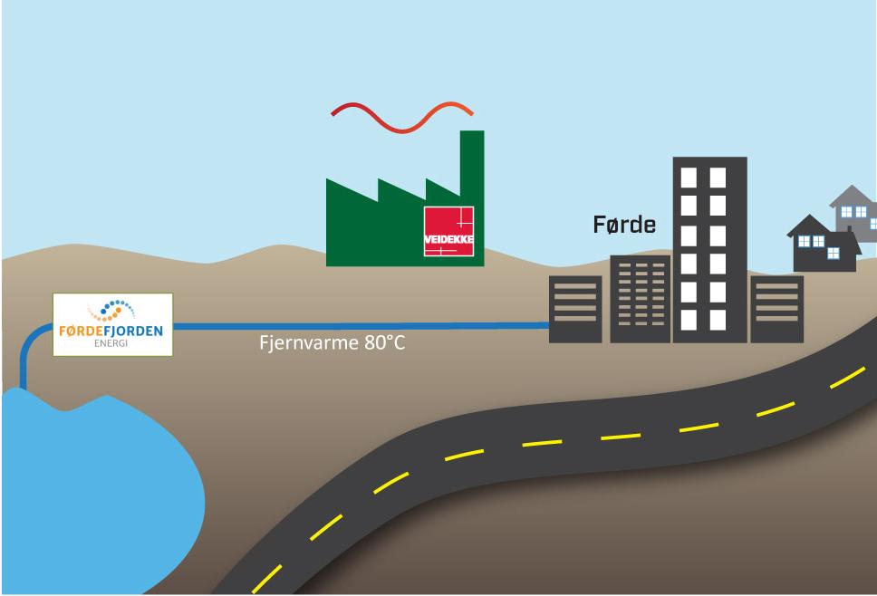 asfaltproduksjon, co2-utslipp