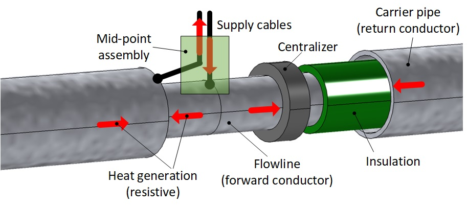 flow assurance of subsea flowlines