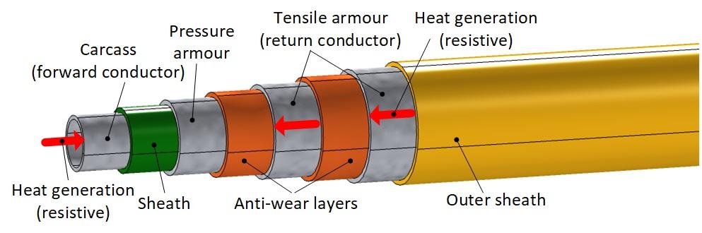 flow assurance of subsea flowlines