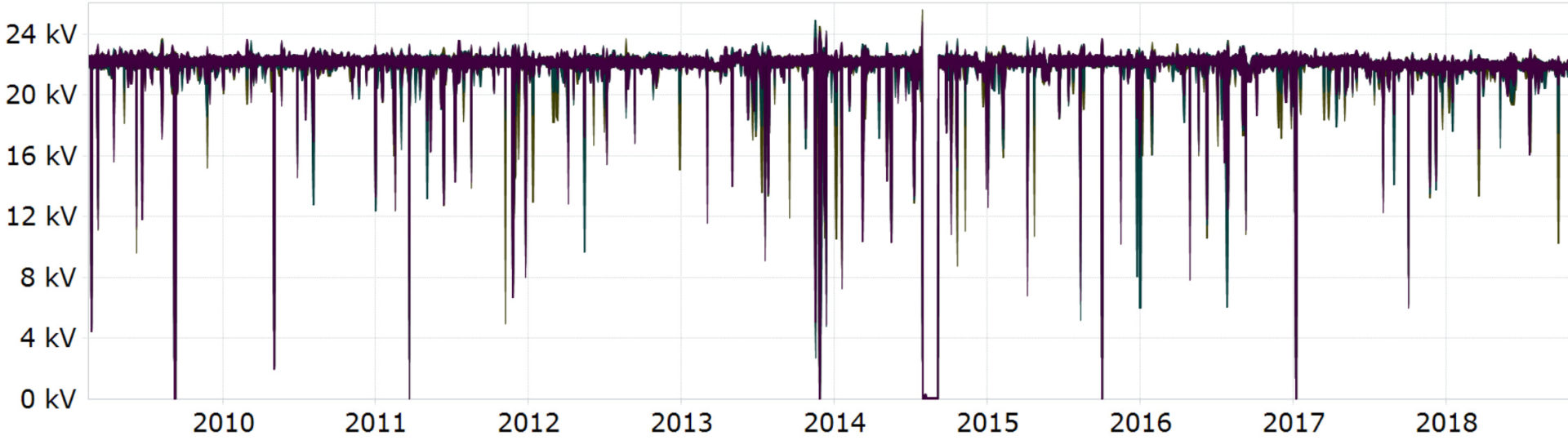 Extract from a 10-year time series of the RMS line voltage in a 22-kW grid, logged by a power quality analyser.
