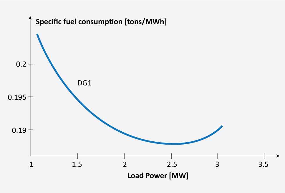 The figure illustrates the number of tons of diesel consumed in the production of a MWh of electrical energy, depending on the load power requirement (in megawatts).