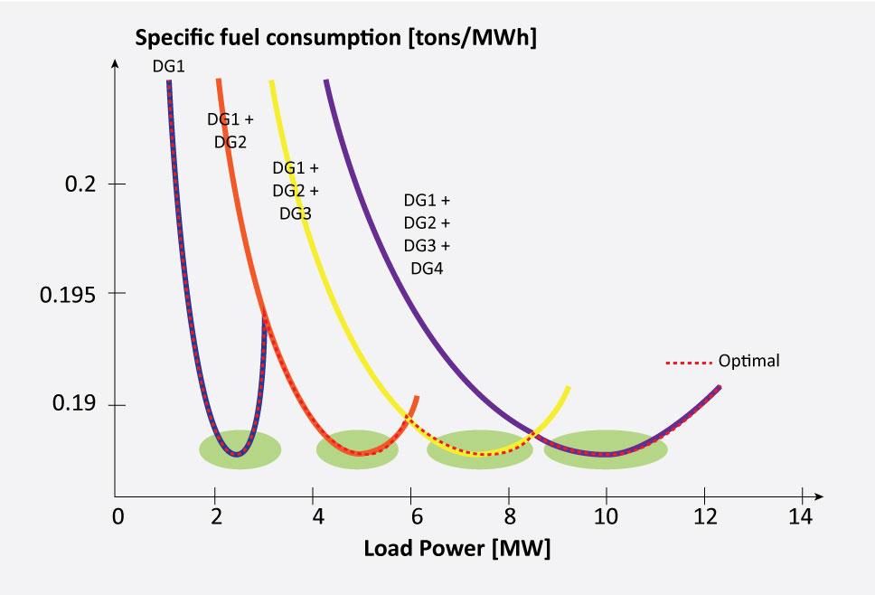 batterier på skip Figuren viser hvor mange tonn med diesel som går med til produksjon av en MWh elektrisk energi avhengig av hvor mange MW som trengs til lasten (load power). Dette er vist for 1 til 4 kjørende dieselgeneratorer (DG). Den røde linjen viser hvor en må operere for å få best virkningsgrad (altså hvor mange DG som må kjøre) hvis en ikke har batteri. Med batteri kan man hele tiden holde seg innenfor de grønne sirklene og dermed oppnå en bedre totalvirkningsgrad også når man tar hensyn til tap i batteri.