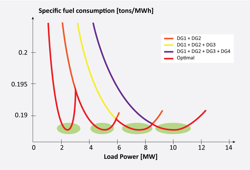 The figure illustrates the number of tons of diesel consumed in the production of a MWh of electrical energy, depending on the load power requirement (in megawatts). Curves are shown for between one and four operating diesel generators (DG). The red dotted line indicates where we must operate in order to obtain optimal efficiency (i.e. how many DGs that have to be running) if no battery is installed. If a battery is installed, it is possible to keep within the green ellipses at all times, and thus achieve a better overall efficiency, even when taking the losses in the battery into account.