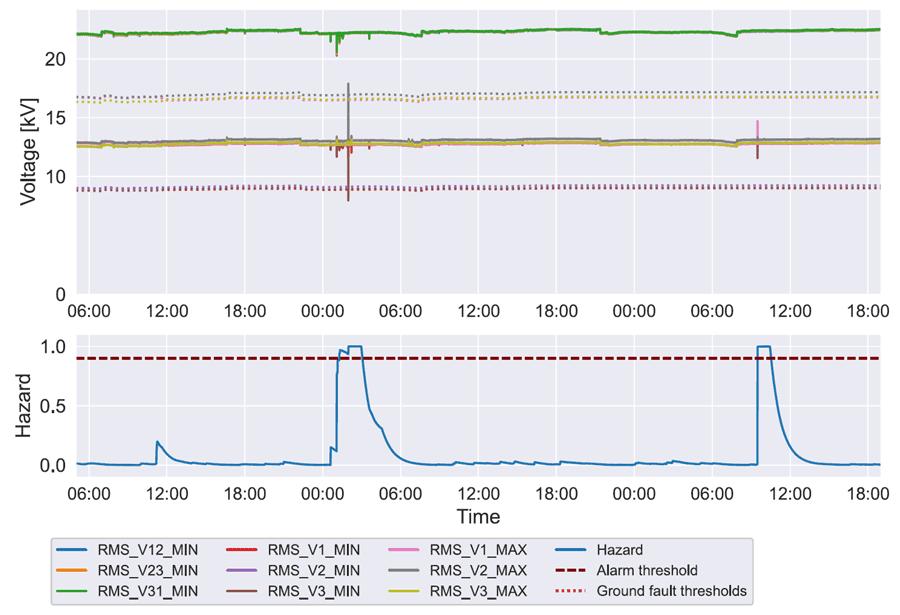 Modell resultat for en hendelse i et 22 kV nett hvor algoritmen har en korrekt prediksjon og en falsk prediksjon i et 2,5 døgns tidsrom.