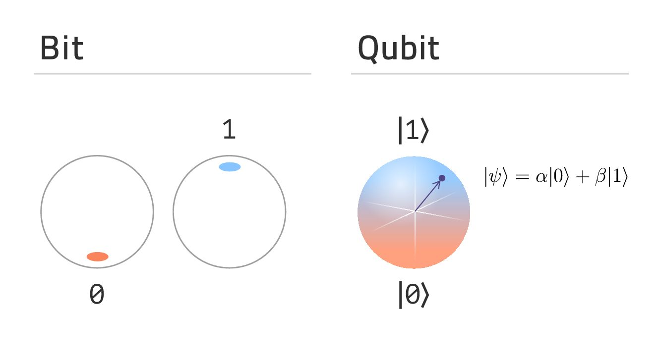 Rappresentazione tra i valori assunti da un bit e quelli possibili di un qubit.