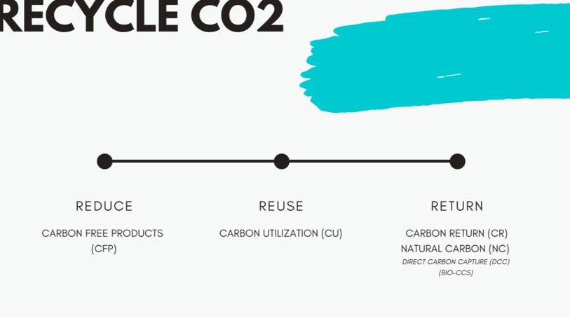 Recycle CO<sub>2</sub>, Return CO<sub>2</sub>, CCS