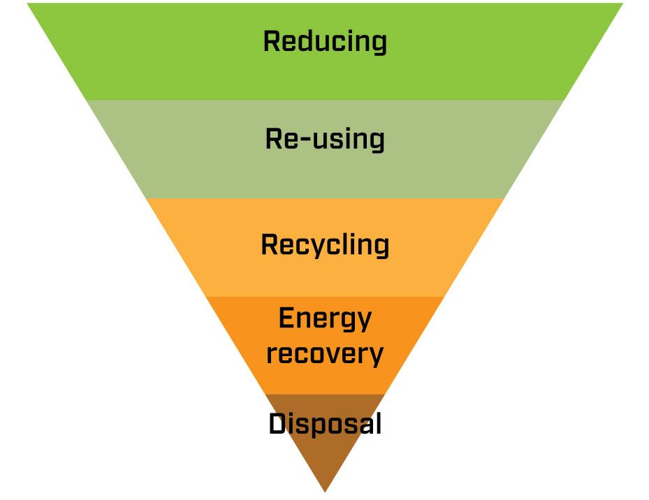 Waste management hierarchy according to EU Directive 2008/98/EC on waste management [3].