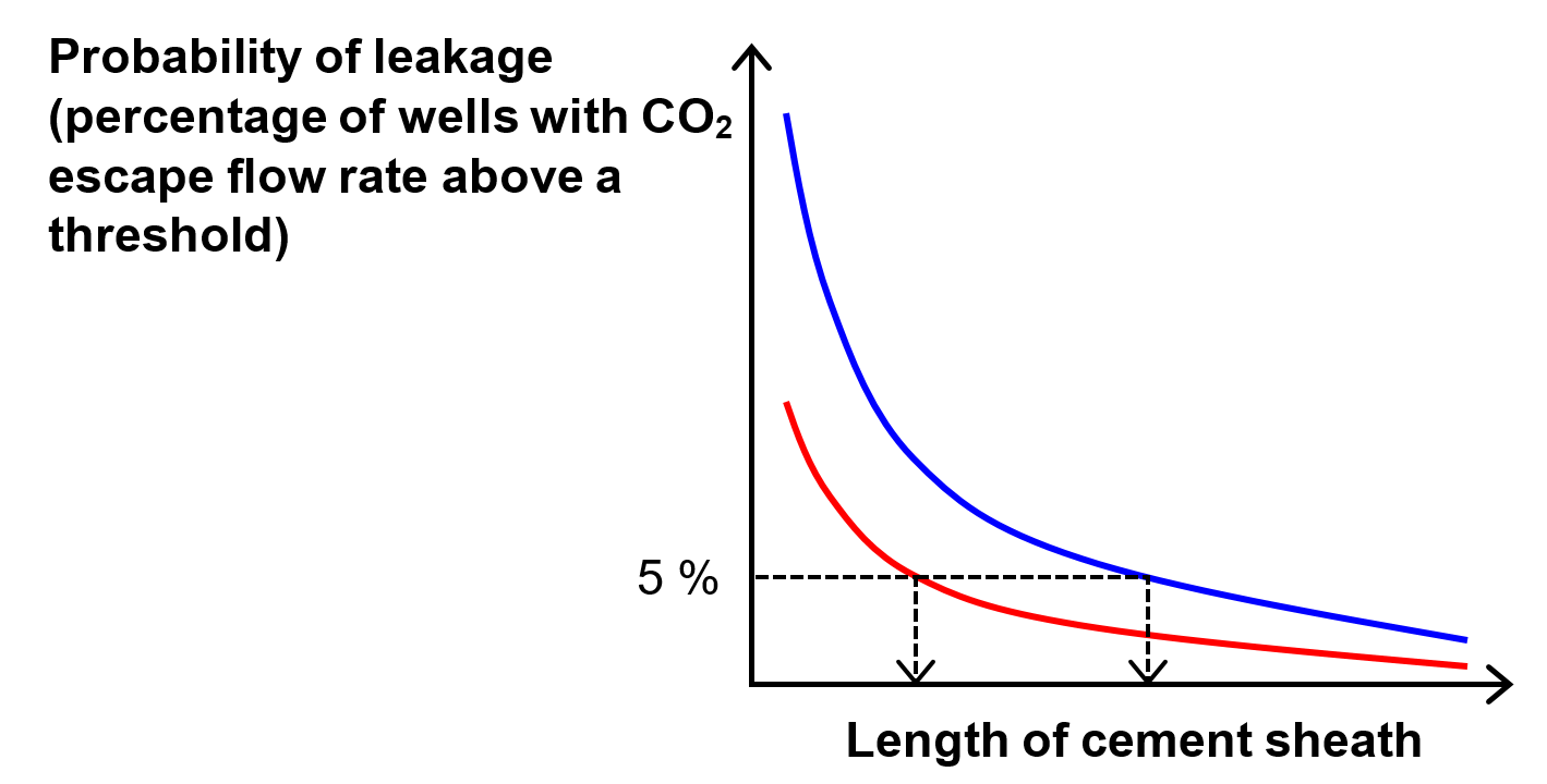 "CO2 storage safety well cementing CO2 leakage Probability of leakage as a function of cement-sheath length. Two curves obtained with different threshold flow rate defining leakage. The threshold value is higher for the red curve, i.e. higher CO2 escape rate is allowed without recognising the well as ""leaking"". Changing the definition of leakage (i.e. the threshold) has a substantial effect on the recommended length of well cement sheath."