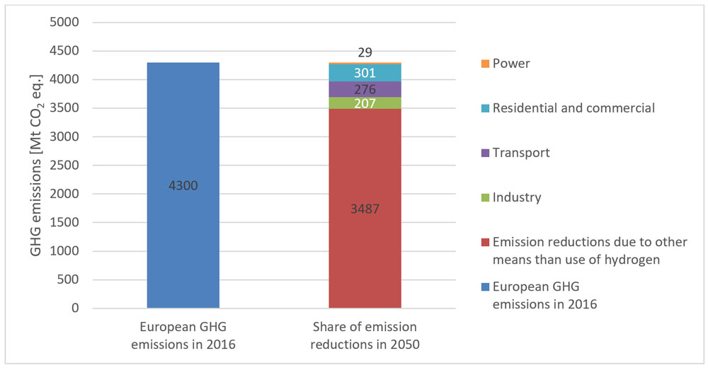 The Potential for Hydrogen in Europe - #SINTEFblog
