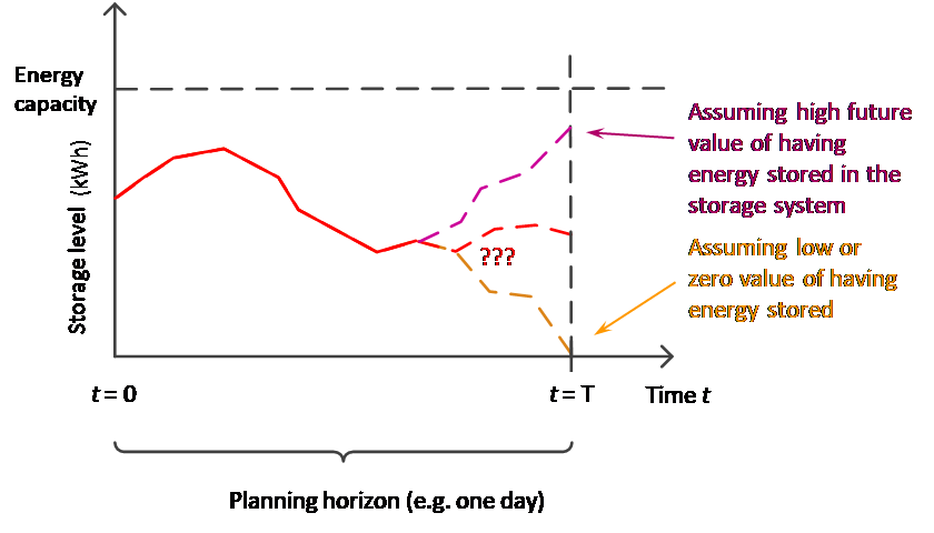 Figure 2. Illustration of the scheduled operation of an energy storage system for different operational strategies.