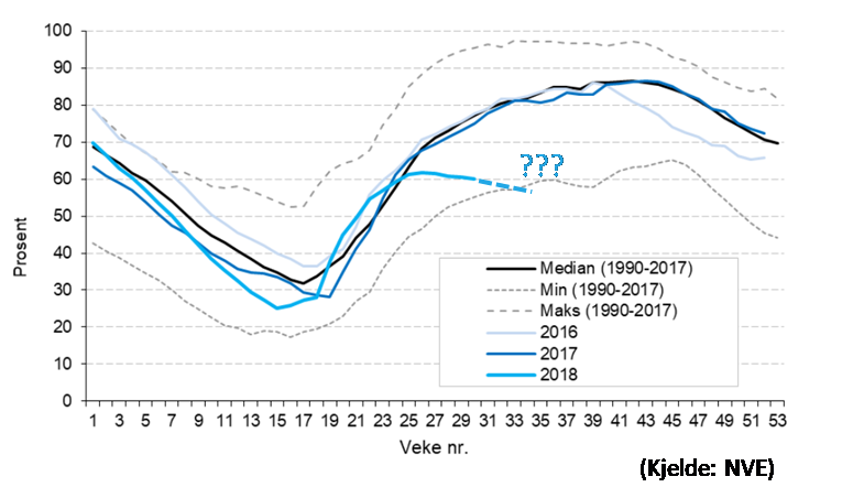 Figure 3. Percentage-wise reservoir level for hydropower reservoirs in Norway as per the summer of 2018. [Source: NVE; the illustration of uncertainty in future inflow has been added by the author.]