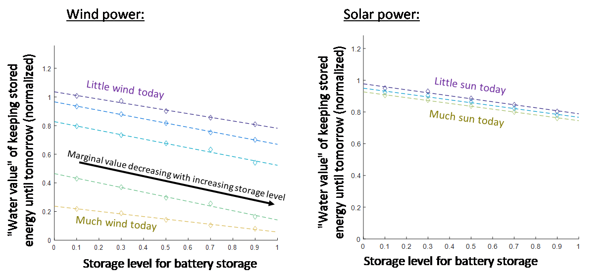 "Figure 5. Expected marginal value (""water value"") of energy stored at the end of the planning horizon. (See Figure 5 in the article that this blog post is based on for details.)"