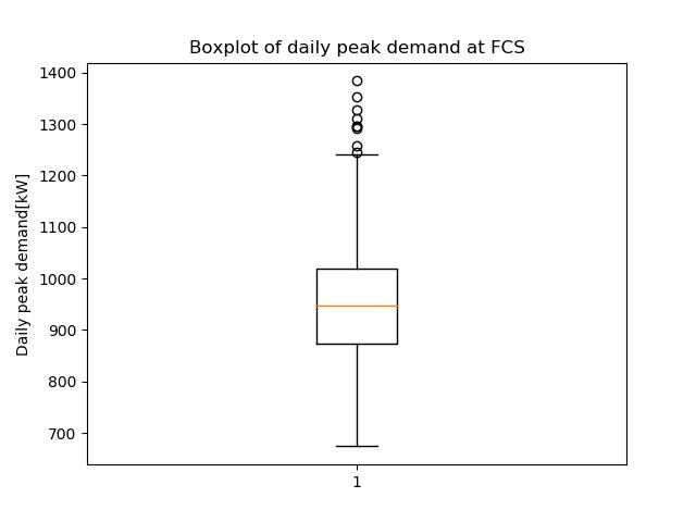 Daglig maksimal effekt for en hurtigladestasjon. 1 000 dager er simulert. lastprofil hurtigladerstasjoner