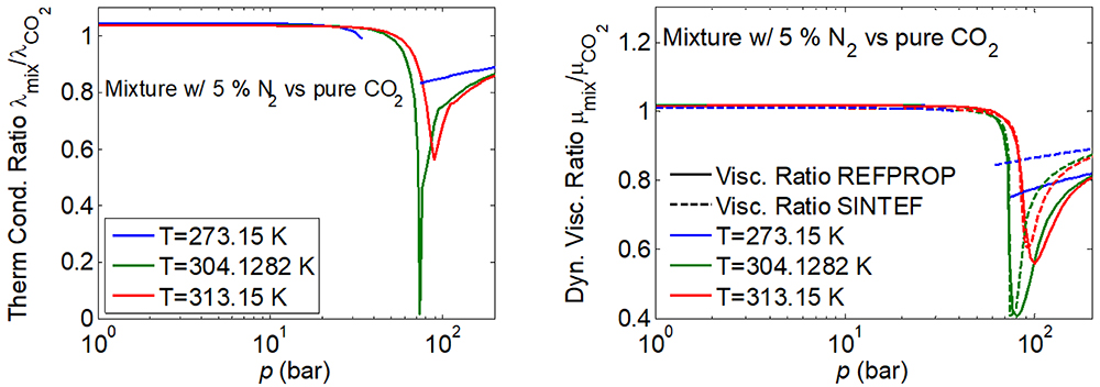 CO2 viscosity thermal conductivity