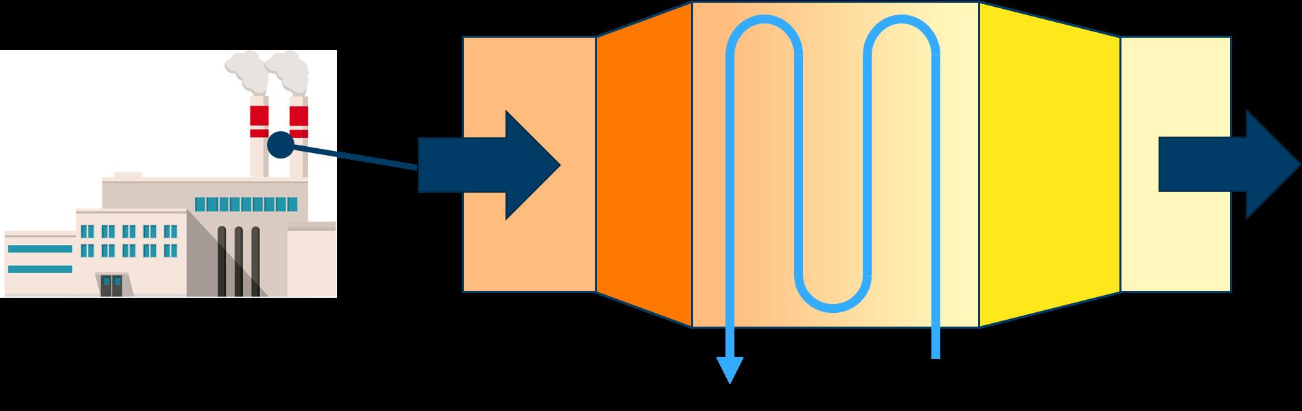 """Figure 2 Principle """"Heat recovery heat exchanger"""" capturing heat from industrial surplus heat"""