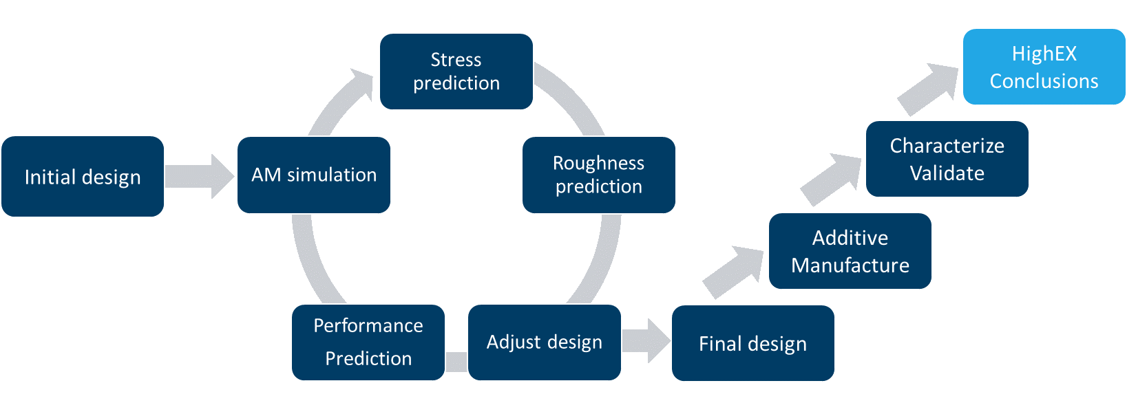 Figure 7: The HighEX project