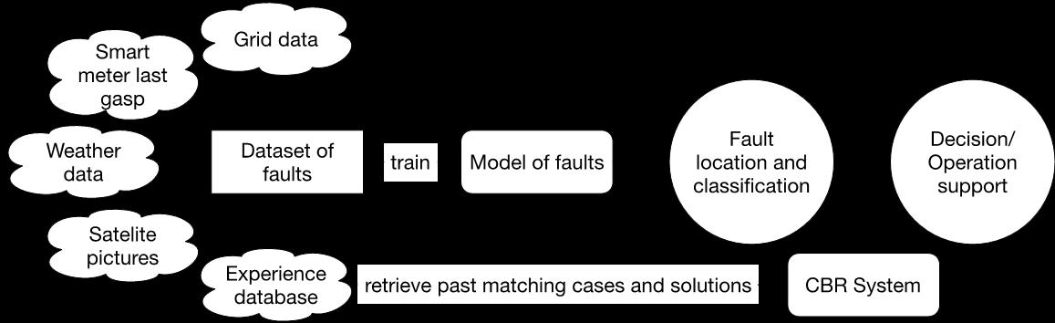 Maskinlæring for bedre avbruddshåndtering i framtidens smartgrid