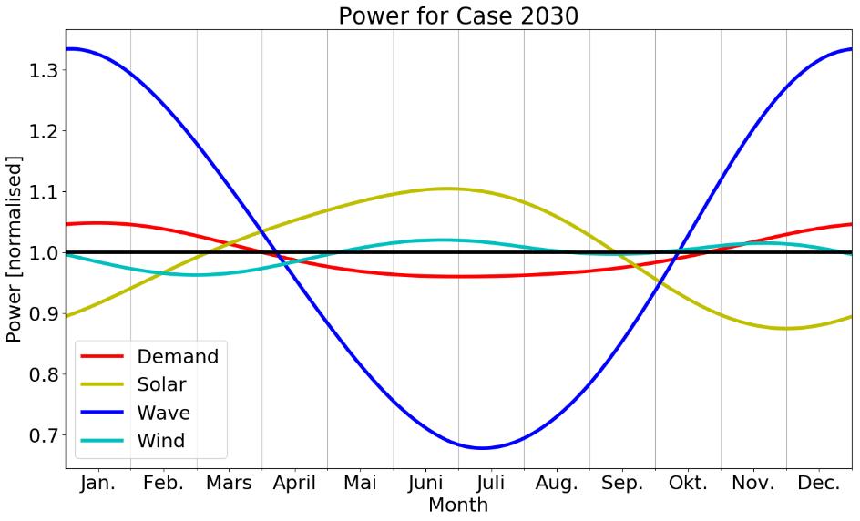vind- og solkraft LVoC Bølgjekraft