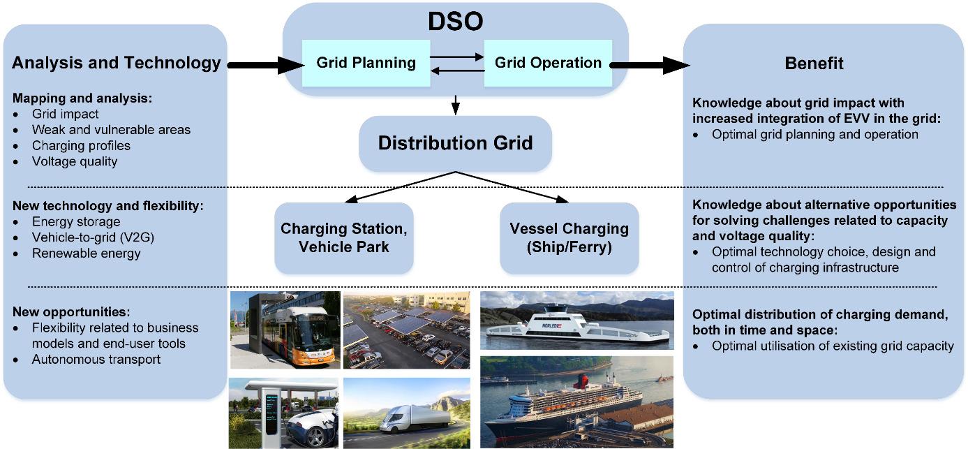 Figur 1: FuChar-prosjektet skal sikre at utbygging av ladeinfrastruktur for elektrisk transport koordineres med utbygging og drift av det smarte strømnettet – for å sikre at ny kunnskap og teknologi tas i bruk.