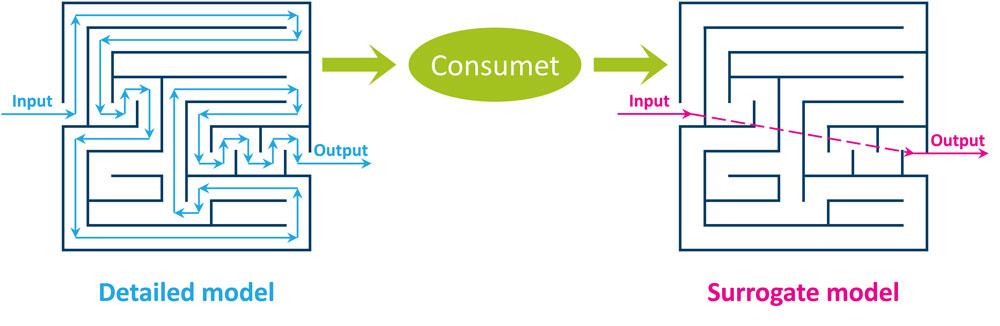 consumet