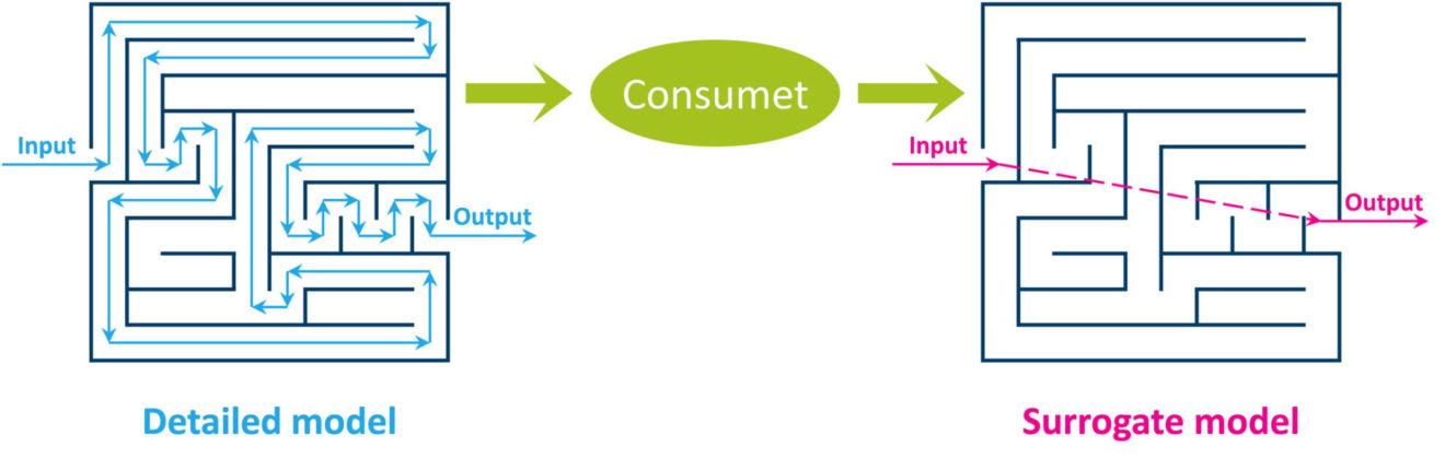 Consumet: Constructor of surrogate models and metamodels