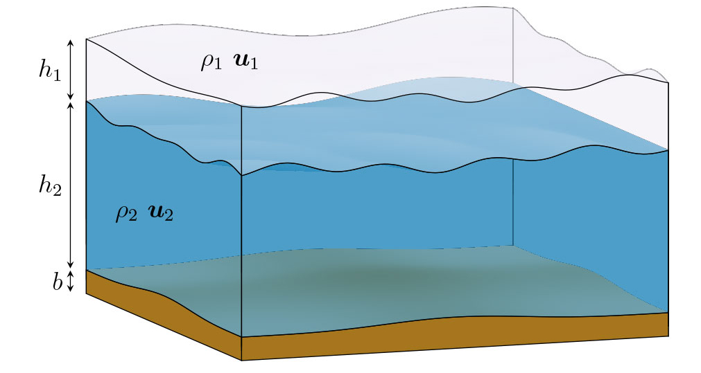 A sketch of a general two-layer shallow-water geometry.