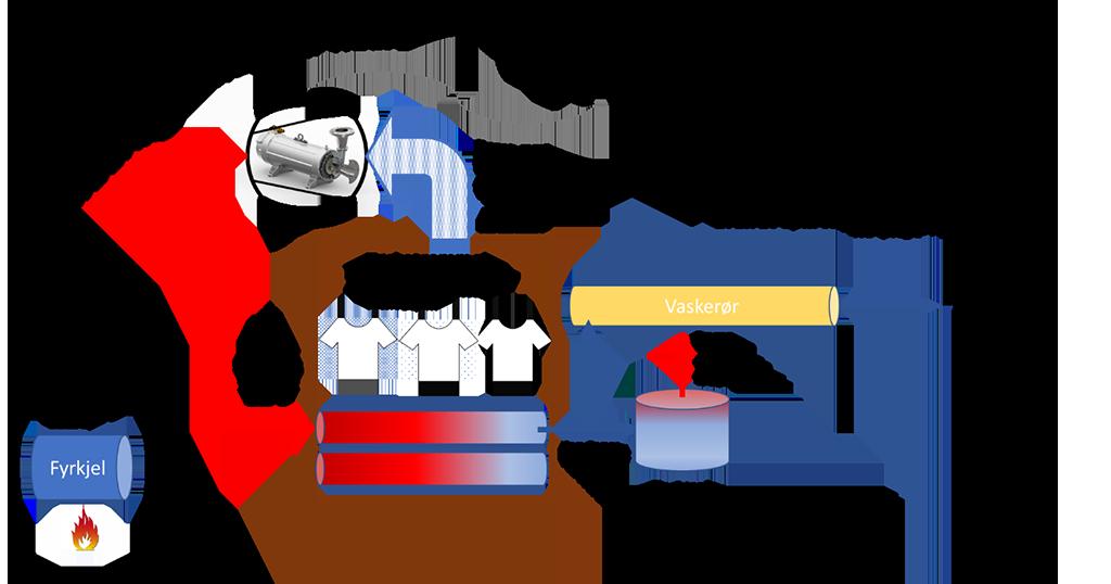 Forenklet illustrasjon av et fremtidig industrielt vaskeri med MVR teknologi
