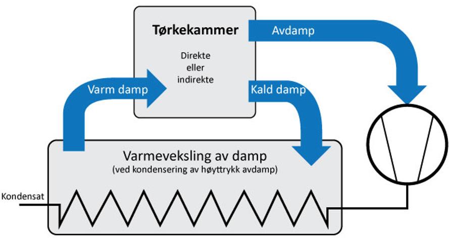 Figur 2: Illustrasjon av et MVR system til en damptørke