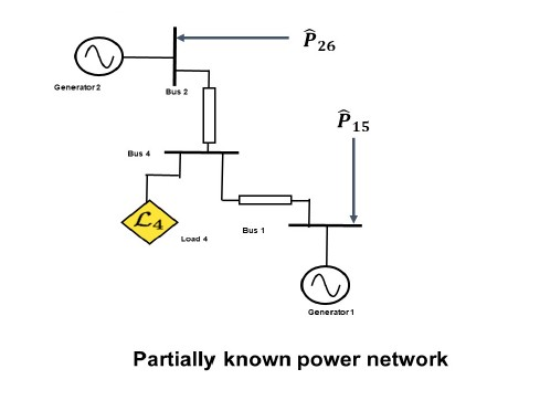 Model the known part as unknown inputs