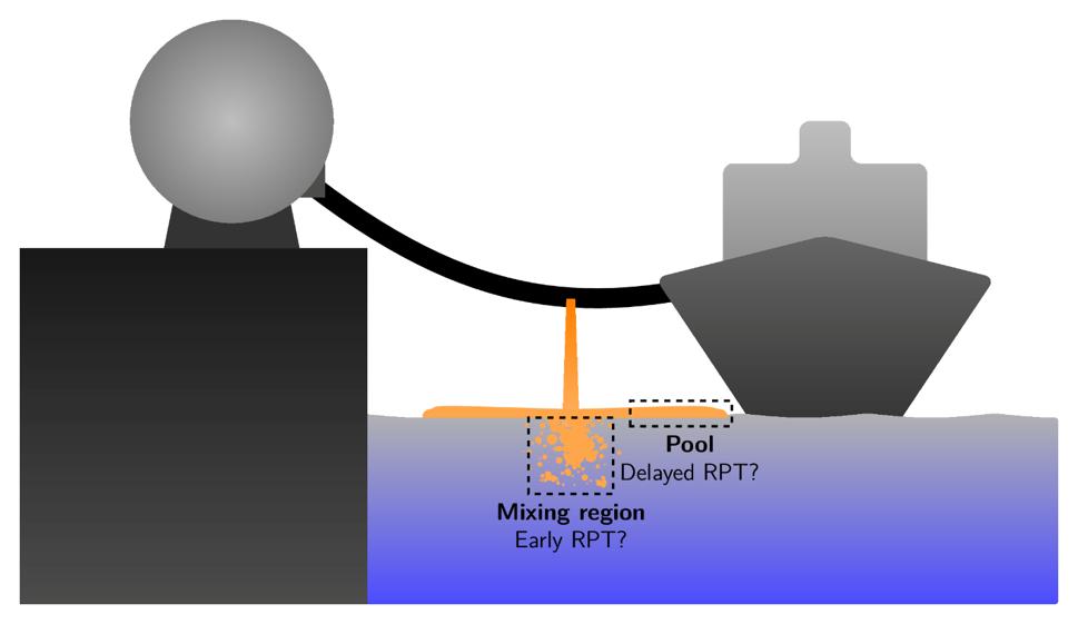 LNG Spill Test Scenario
