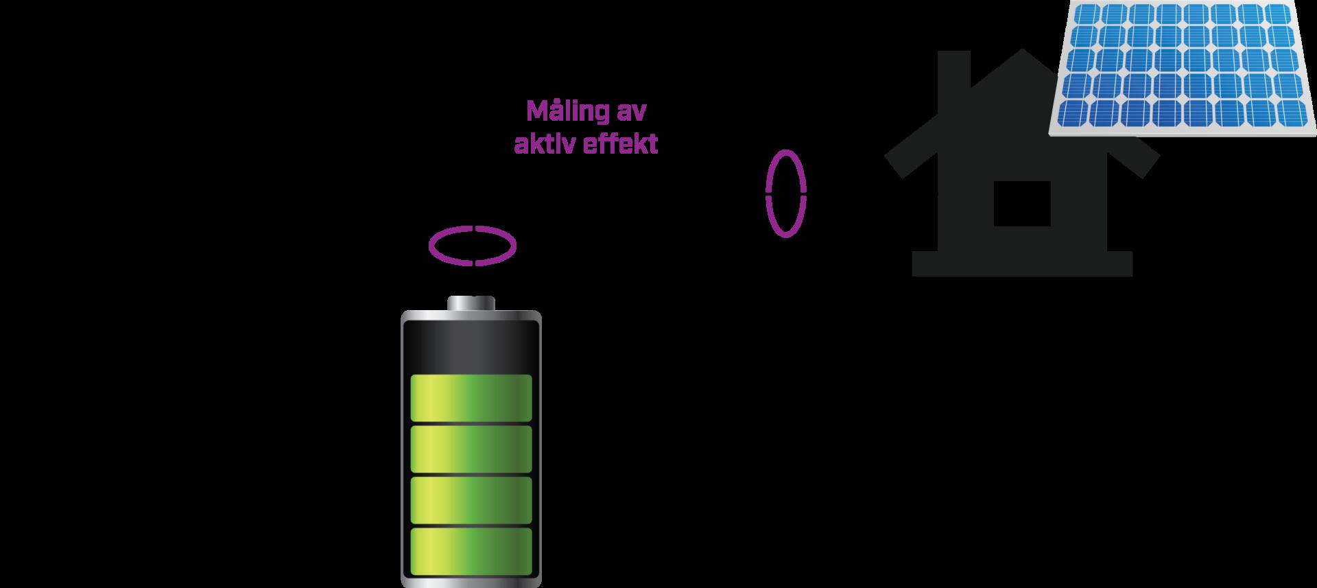 Enlinjeskjema plusskunde i svakt nett. integrere batterisystem