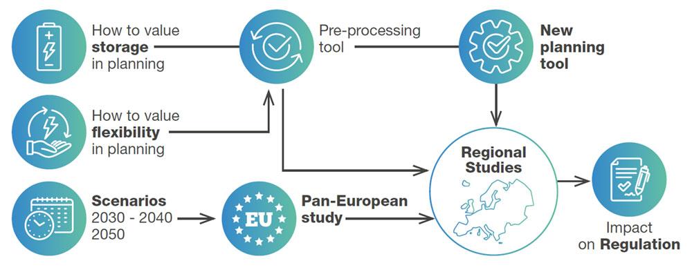 Hoveddelene i prosjektet FlexPlan