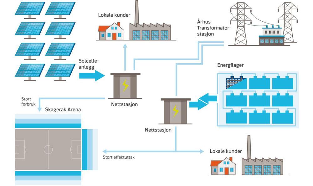 Oversikt Skagerak EnergiLab