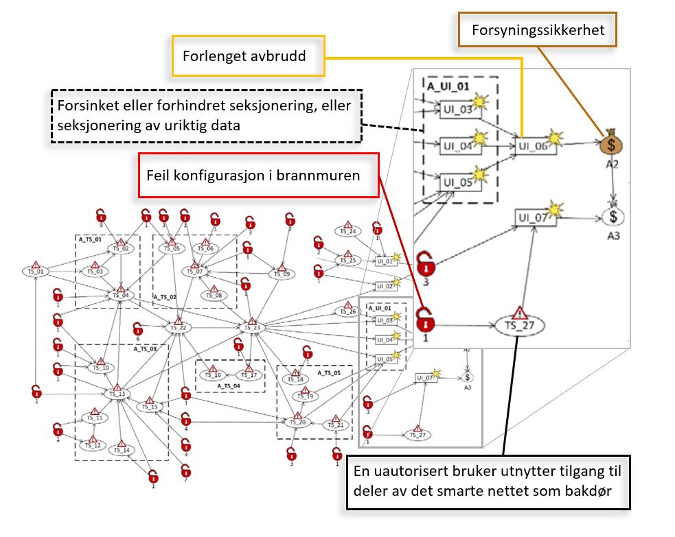 cybersikkerhet: Risikomodell for selvhelende nett, med et annotert utsnitt.