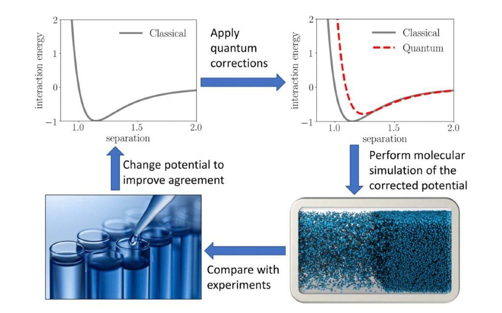 Thermodynamic model development